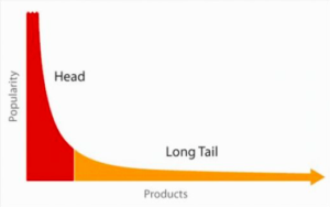The Long Tail Effect